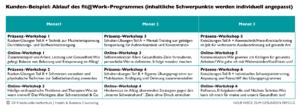fit@Work-Mentoring Beispiel